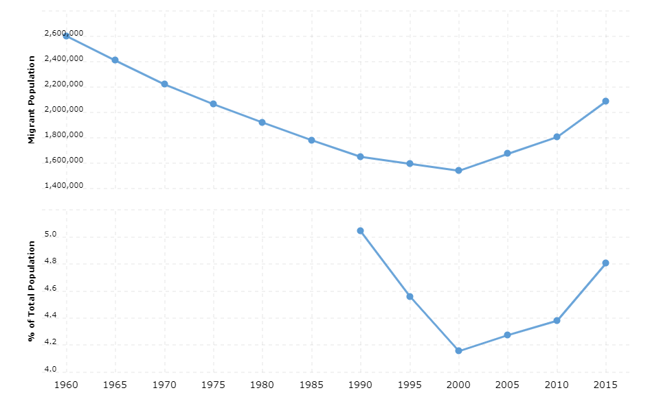 Argentina Immigration Statistics