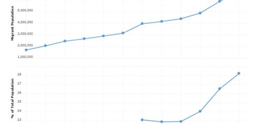 Australia Immigration Statistics