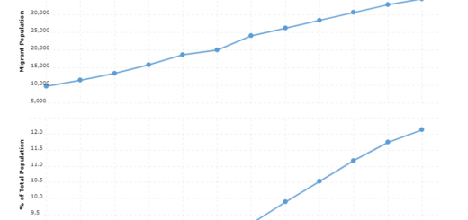 Barbados Immigration Statistics