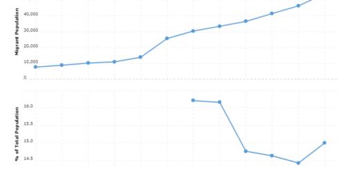 Belize Immigration Statistics