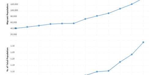 Bolivia Immigration Statistics