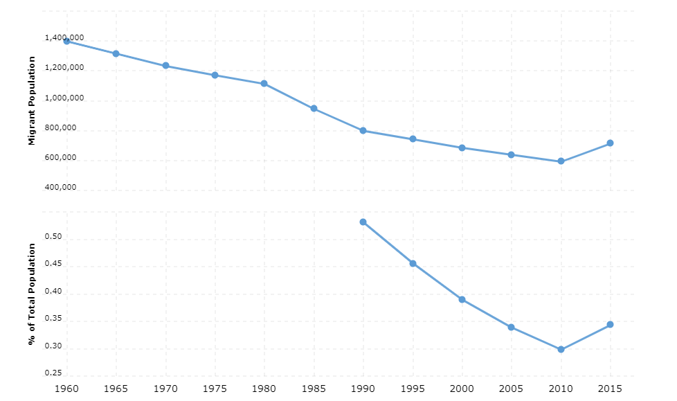 Brazil Immigration Statistics