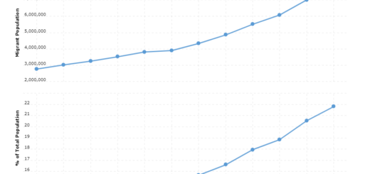 Canada Immigration Statistics
