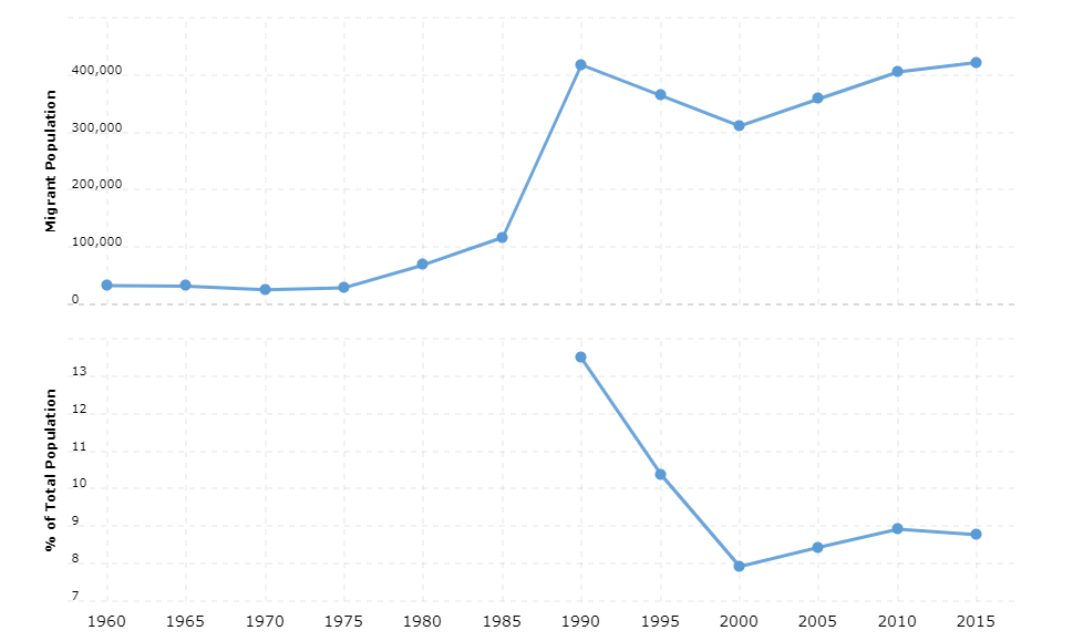 Costa Rica Immigration Statistics