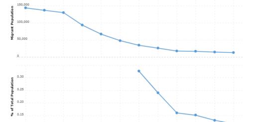 Cuba Immigration Statistics