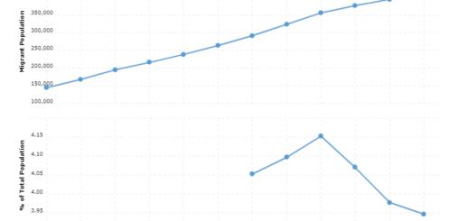 Dominican Republic Immigration Statistics