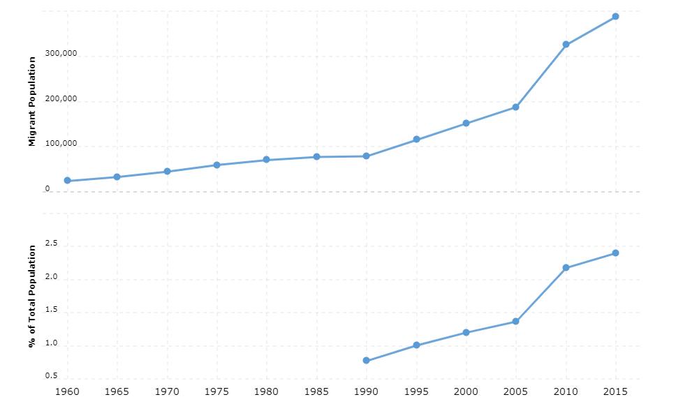 Ecuador Immigration Statistics