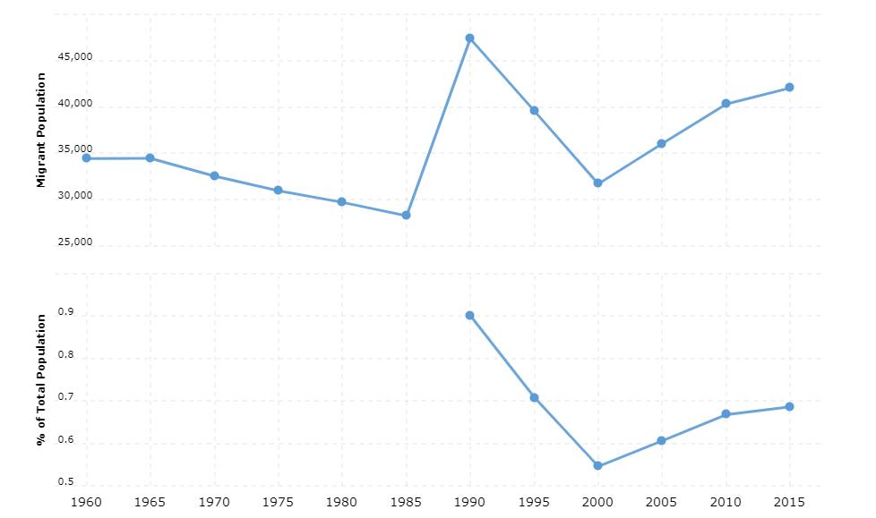 El Salvador Immigration Statistics