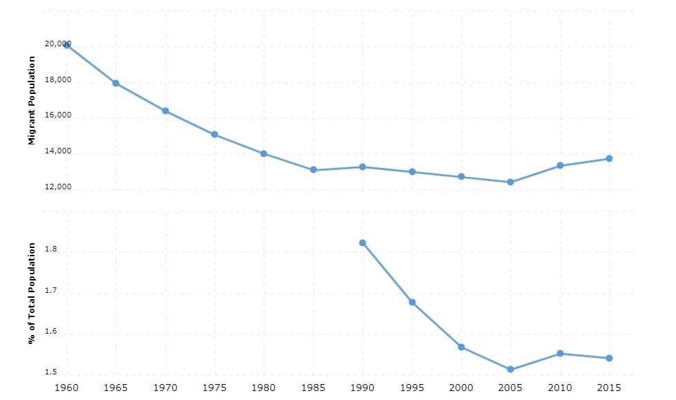 Fiji Immigration Statistics