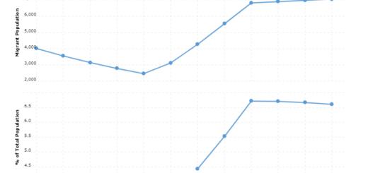 Grenada Immigration Statistics