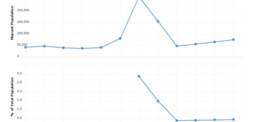 Guatemala Immigration Statistics