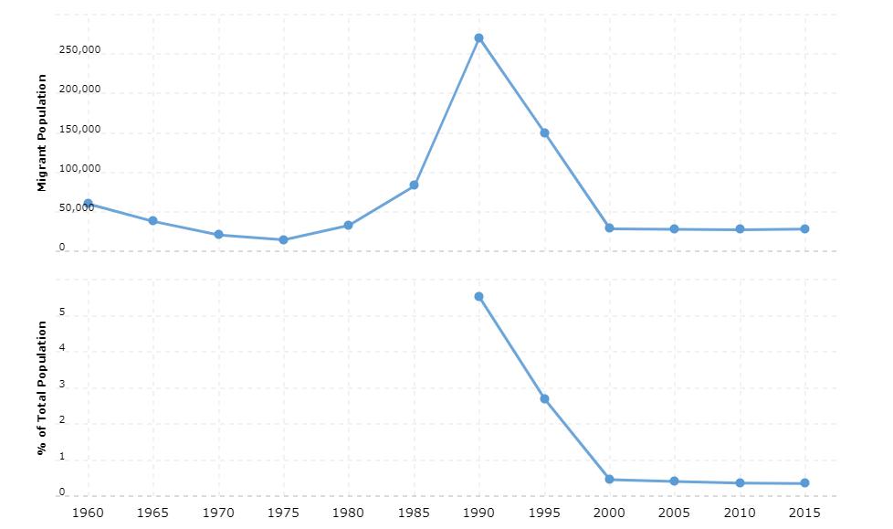 Honduras Immigration Statistics