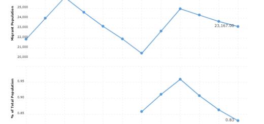 Jamaica Immigration Statistics