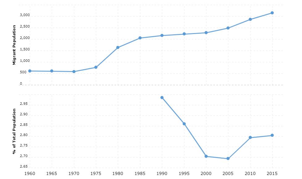 Kiribati Immigration Statistics