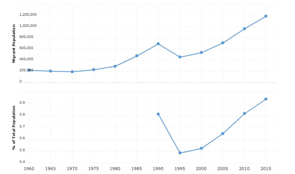 Mexico Immigration Statistics