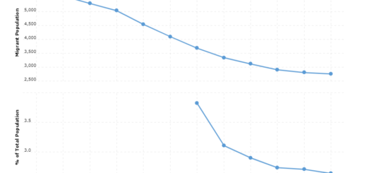Micronesia Immigration Statistics