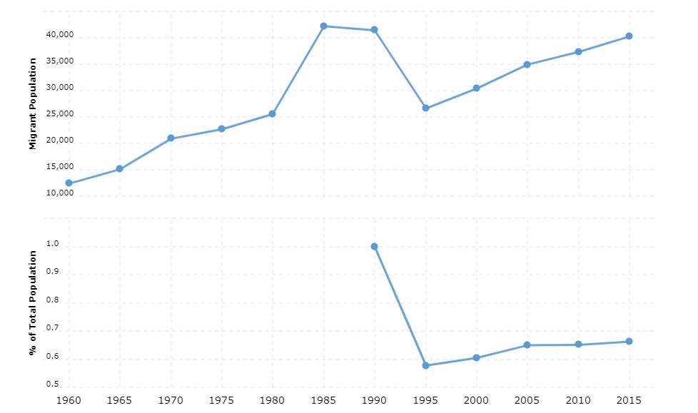 Nicaragua Immigration Statistics