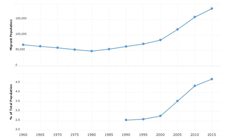 Panama Immigration Statistics
