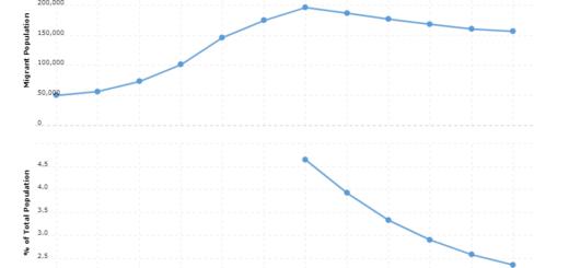 Paraguay Immigration Statistics