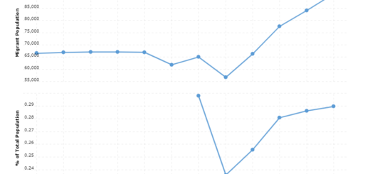 Peru Immigration Statistics