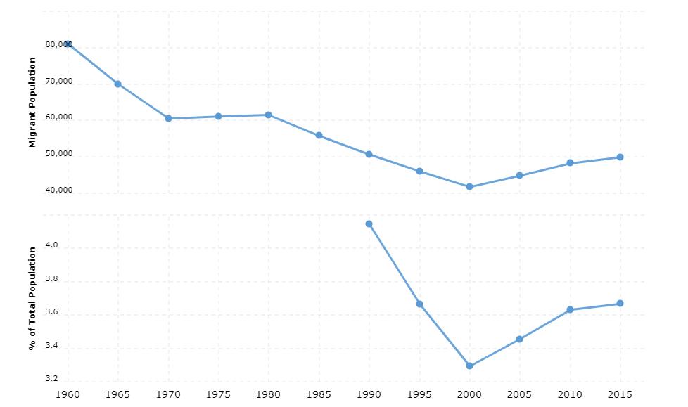 Trinidad and Tobago Immigration Statistics