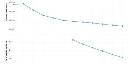Uruguay Immigration Statistics