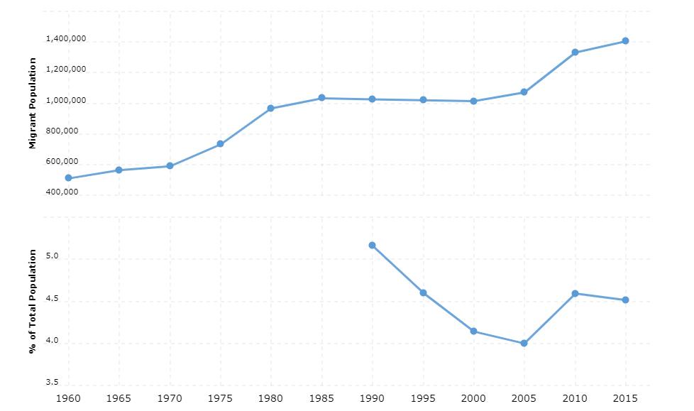 Venezuela Immigration Statistics
